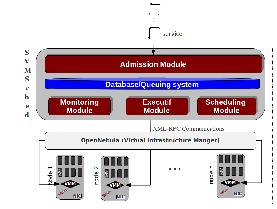 SVMSched Integration Architecture