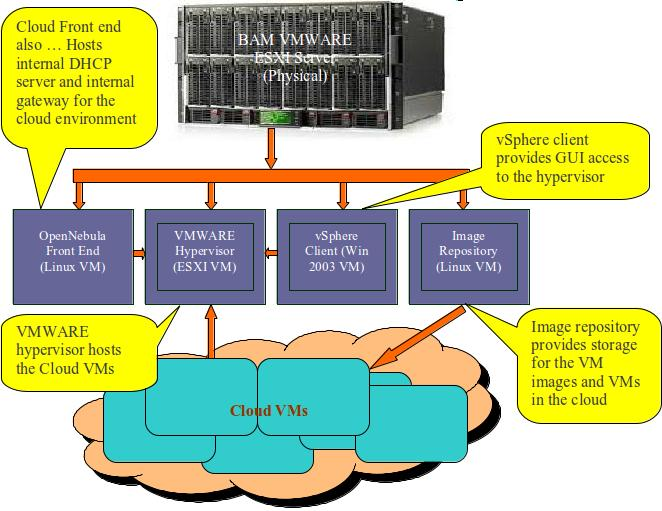Opennebula with nested esx vmware opennebula for Vmware vsphere 6 architecture