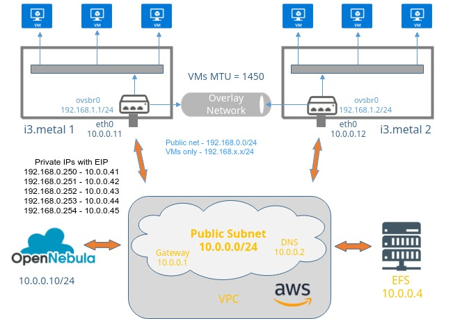 Building an OpenNebula Private Cloud on AWS Bare Metal – OpenNebula
