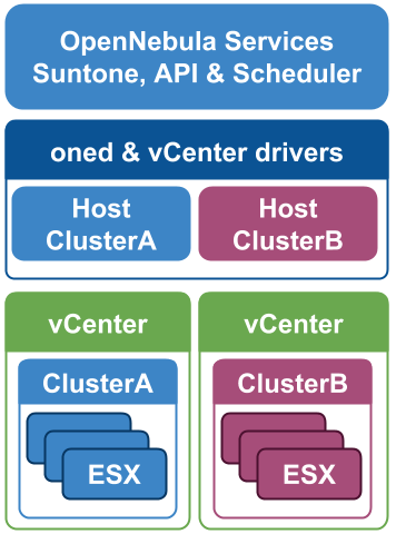 vCenter Integration Architecture