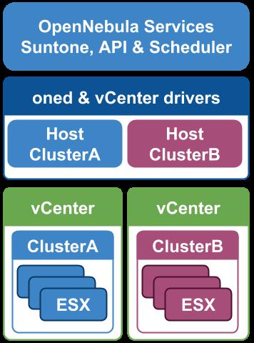vCenter Integration Architecture