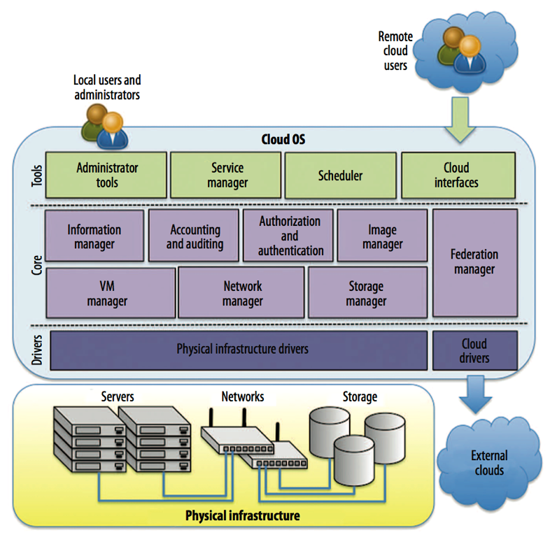 OpenNebula Architecture