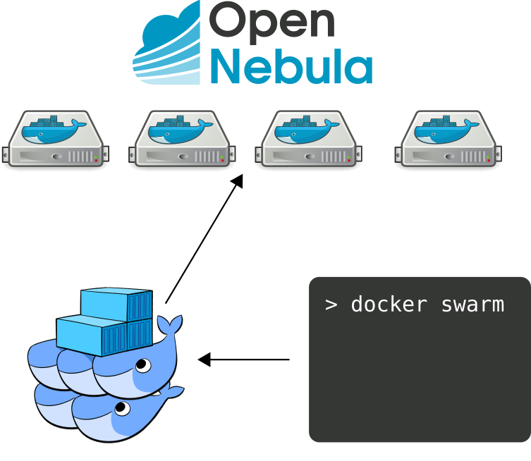 Docker Swarm with OpenNebula – OpenNebula