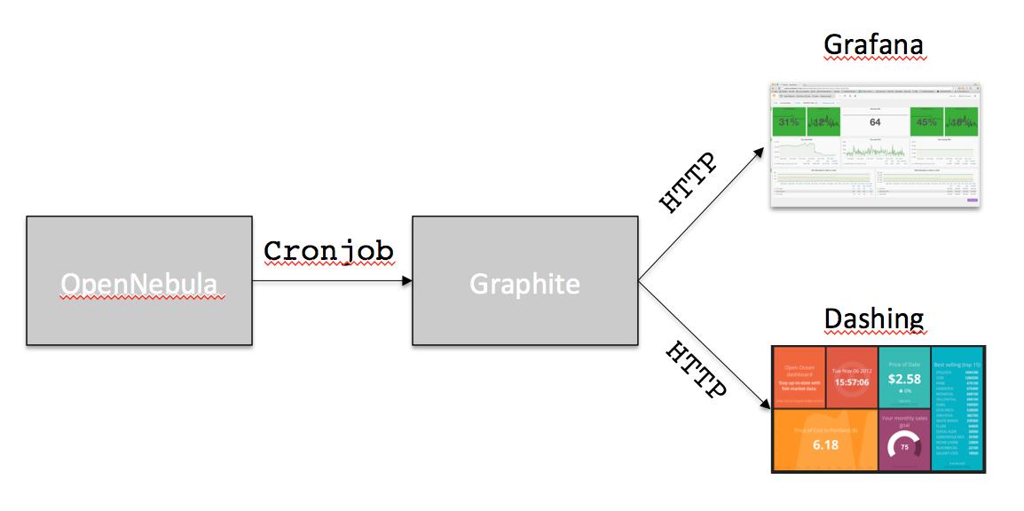 Diagram OpenNebula - Graphite - Grafana