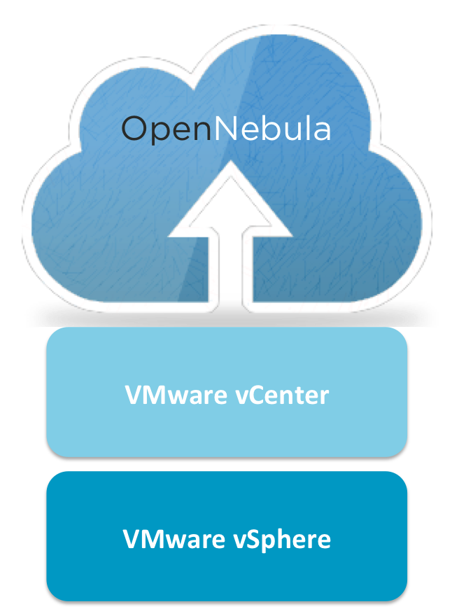 vOneCloud: The Simplest Alternative to vCloud – OpenNebula