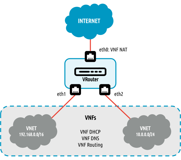 VRouter img