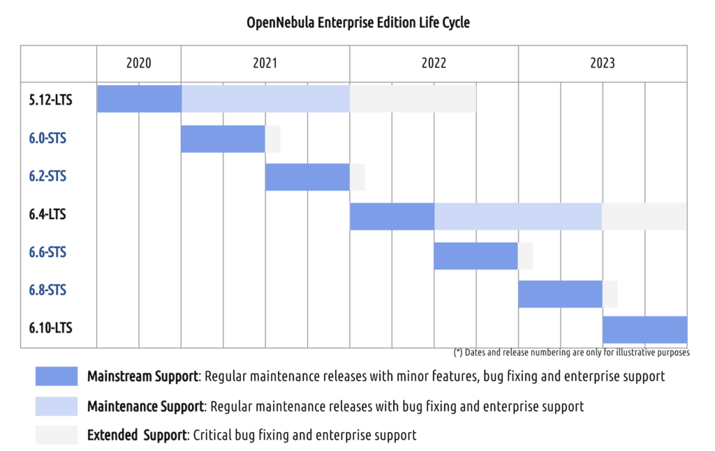 EE Release Cycle 1