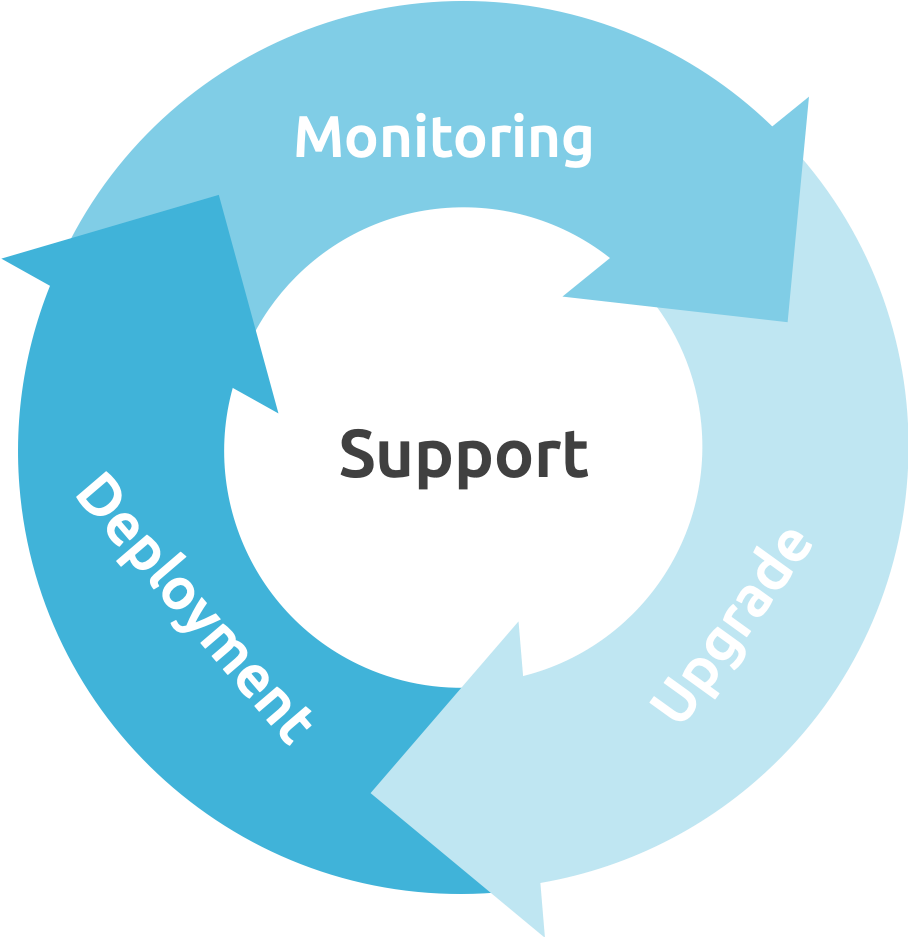OpenNebula SupportModel